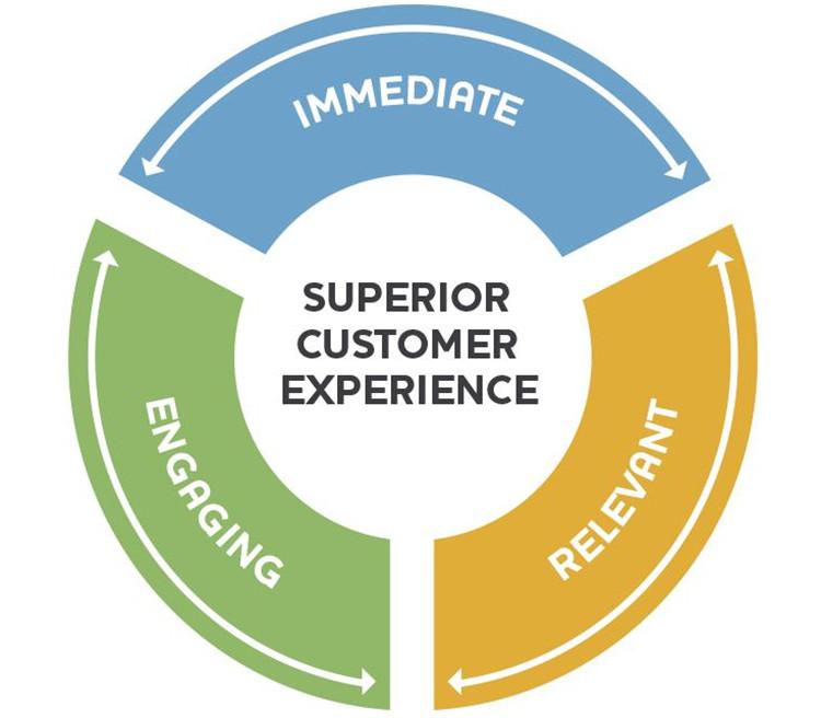 Serviciul superior pentru clienți